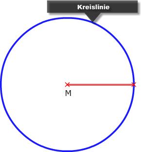 Kreislinie