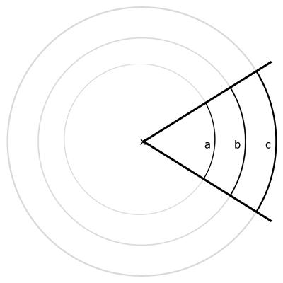 Kreissymmetrie