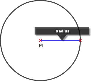 Kreisradius
