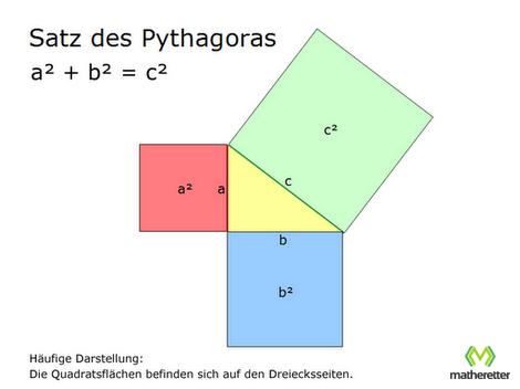 Satz des Pythagoras mit Quadratsflächen auf Dreiecksseiten