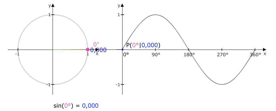 Ziemlich Trigonometrische Funktionen Von Jedem Winkel Arbeitsblatt ...