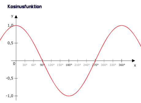 Graph der Kosinusfunktion