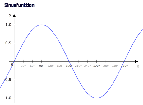 Graph der Sinusfunktion