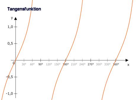 Graph der Tangensfunktion
