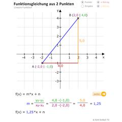 lektion f03 lineare funktionen in normalform matheretter. Black Bedroom Furniture Sets. Home Design Ideas