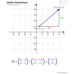 lektion vek02 vektoren bestimmen matheretter. Black Bedroom Furniture Sets. Home Design Ideas