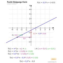Lektion F05: Gleichung einer Linearen Funktion bestimmen ...